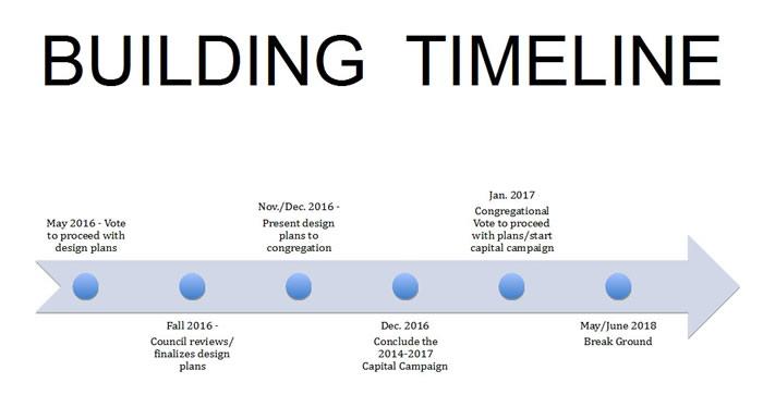 timeline-graph